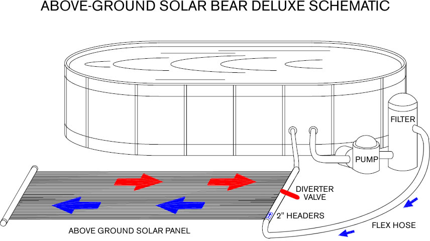 FAFCO Solar Bear Above Ground Pool Solar Heater