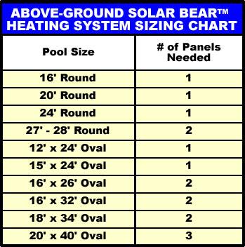 Fafco Solar Bear Above Ground Pool Solar Heater