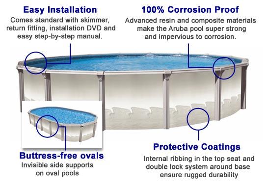 Aruba 54 Quot Above Ground Swimming Pool Kit