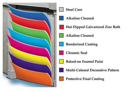 Features BonderCoat coating