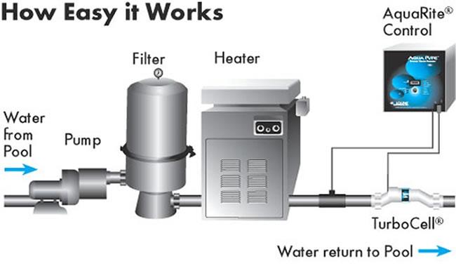 Aqua Rite Swimming Pool Chlorine Generator