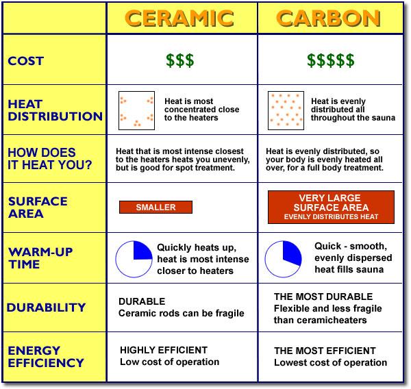 Perfect Heat Coronado Ultra 2 Person Carbon Infrared Home